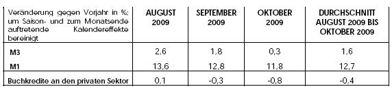 Geldmenegenentwicklung Eurozone