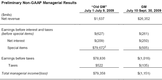 GM: 3.Quartal 2009
