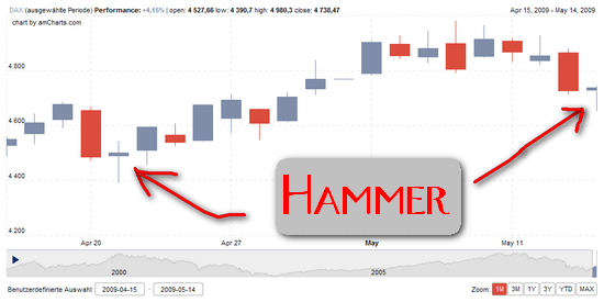 Charttechnik: Hammer?
