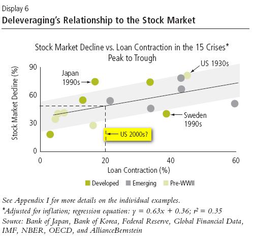 Historischer Vergleich Finanzkrisen vs. Kursrückgang an den Börsen; Quelle: bernstein.com