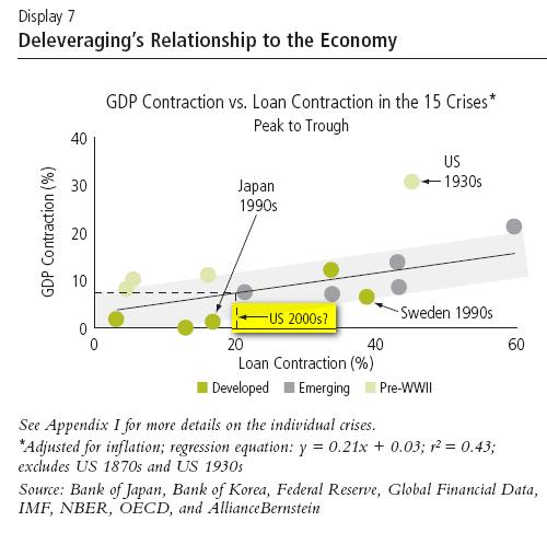 Historischer Vergleich Finanzkrisen vs. BIP-Rückgang; Quelle: bernstein.com