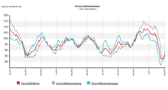 Ifo-Index: Langfristiger Chart