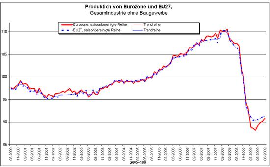 Industrieproduktion EU, August 2009