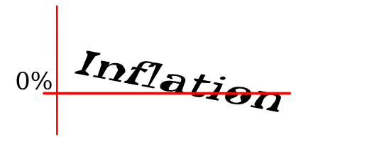 Inflation unter Null