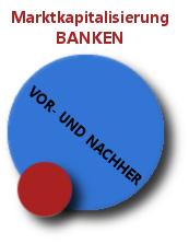 Marktkapitalisierung Banken