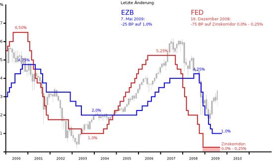 Leitzinsen: EZB, Fed; August 2009, mit Dax