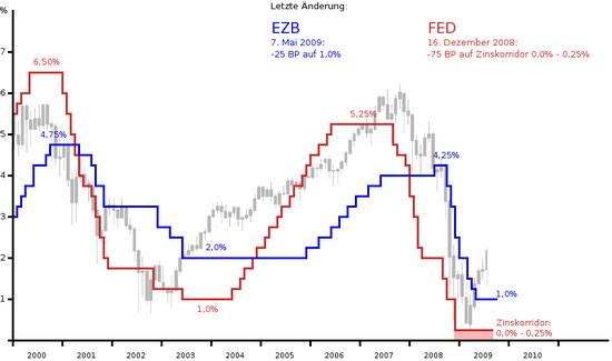 Leitzinsen: EZB, Fed; August 2009, mit S&P 500
