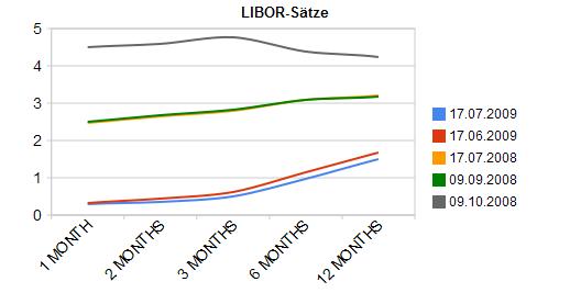 Libor-Sätze: Zinsstruktur, 17.07.2009