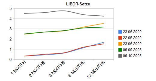 Libor-Sätze 23. Juni 2009
