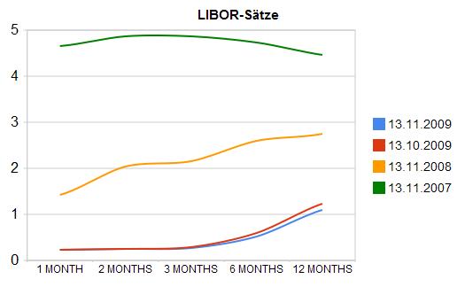 Libor-Sätze: Grafik