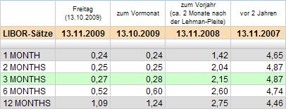 Libor-Sätze: Tabelle