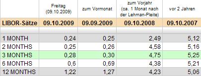 Libor-Sätze: Update 09.10.2009