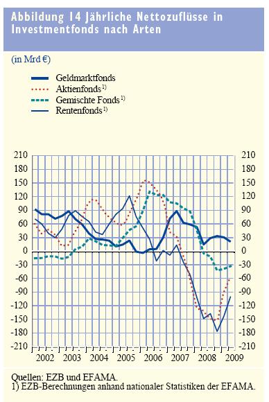 Mittelzufüsse Investmentfonds Europa