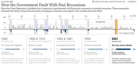 Regierungsmaßnahmen bei Rezessionen, USA
