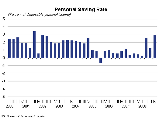 Personal Saving Rate USA