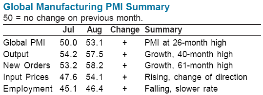 Global PMI Summary