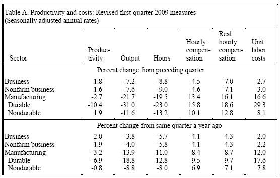 Produktivität USA, Juni 2009