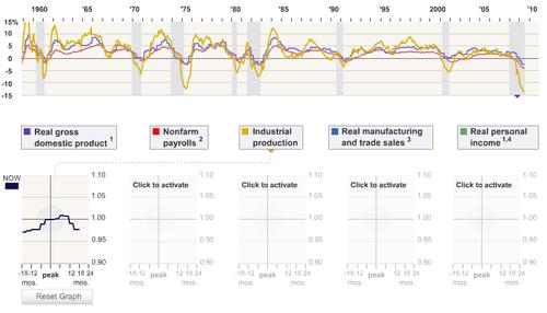 Histroische Wirtschaftsdaten