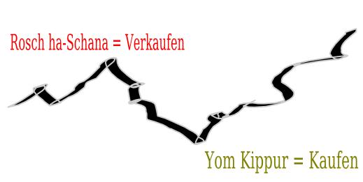 Rosh-ha-Shana und Yom Kippur Regel