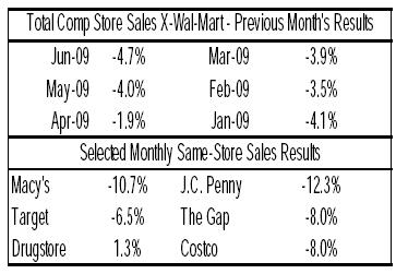 Same Store Sales, Juni 2009