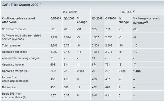 SAP Quartalszahlen, Oktober 2009