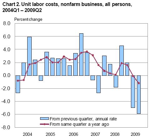 Unit labor costs