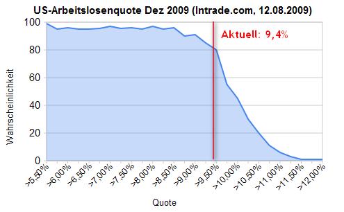 US-Arbeitslosenquote Wetten