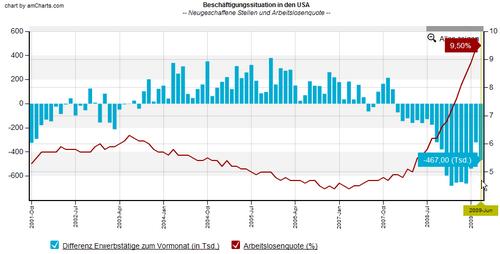 USA Arbeitsmarkt Juni 2009