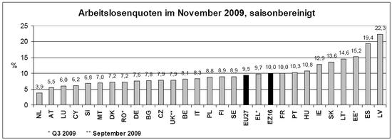 Arbeitslosenquoten EU; Quelle: Eurostat