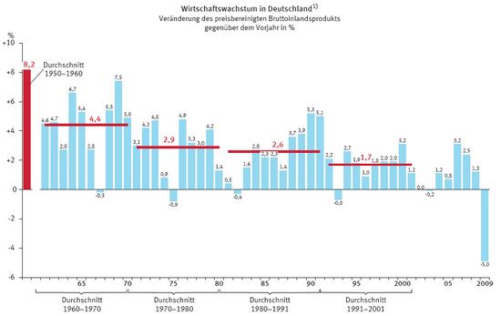 BIP-Entwicklung: Deutschland, mit Dekaden-Durchschnitten; Quelle: Statistisches Bundesamt