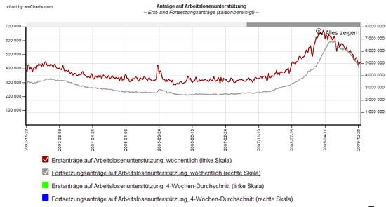 Erstanträge und Fortsätzungsanträge auf Arbeitslosenunterstützung USA; Daten: Fed. St. Louis; Grafik: Boersennotizbuch.de