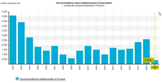 Durschnittliche Inflationsraten Deutschland nach Jahren, gemittelte Werte; Quelle: Statistisches Bundesamt; Grafik: Boersennotizbuch.de