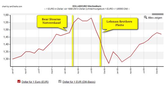 EUR/USD Wechselkurs 2007-2009