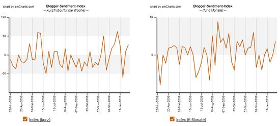 Blogger-Sentiment 01.02.2010: Verlauf Index