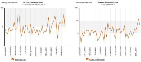 Blogger-Sentimen 01.03.2010: Index Verlauf