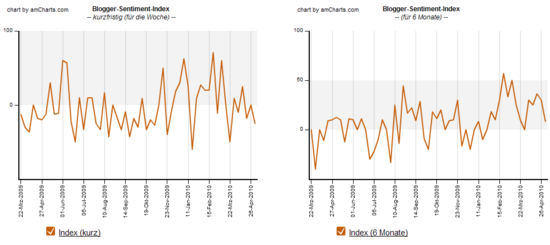 Blogger-Sentiment 03.05.2010: Index Verlauf
