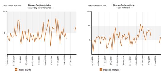 Blogger-Sentiment 02.07.2010: Index Verlauf