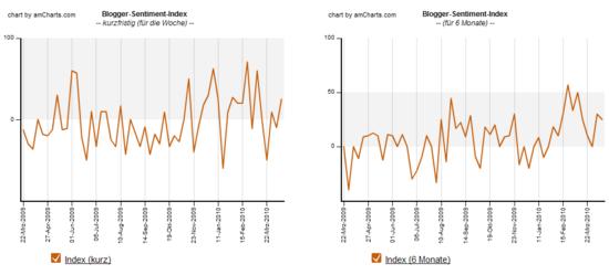 Blogger-Sentiment 12.04.2010: Index Verlauf