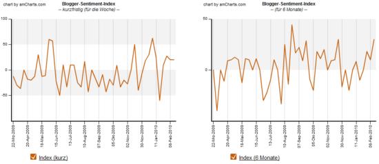 Blogger-Sentiment 15.02.2010: Index Verlauf