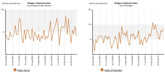 Blogger-Sentiment 19.04.2010: Index Verlauf