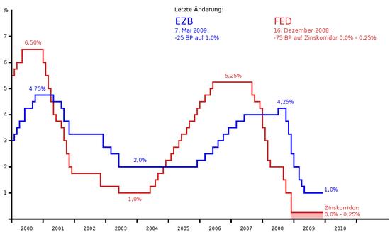 FED udn EZB: Leitzinsen