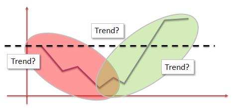 Trend vs. Trends