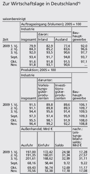 Wirtschaftslage Deutschland Januar 2010
