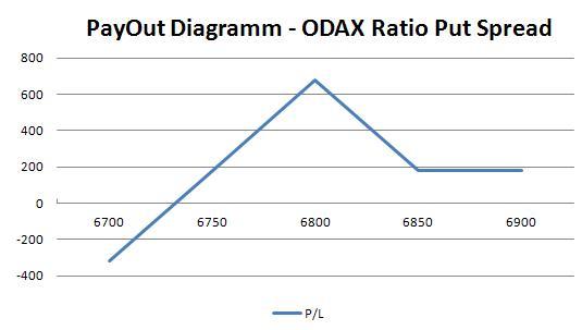 ODAX Ratio Put Spread