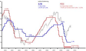 Leitzinsen EZB/FED, 5. März 2009 mit DAX
