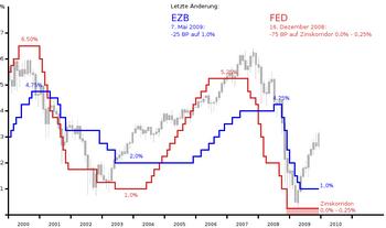Leitzinsen EZB/FED, 5. März 2009 mit S&P 500