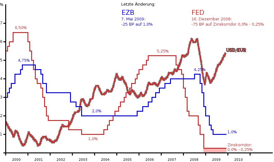 Leitzinsen mit USD/EUR-Wechselkurs