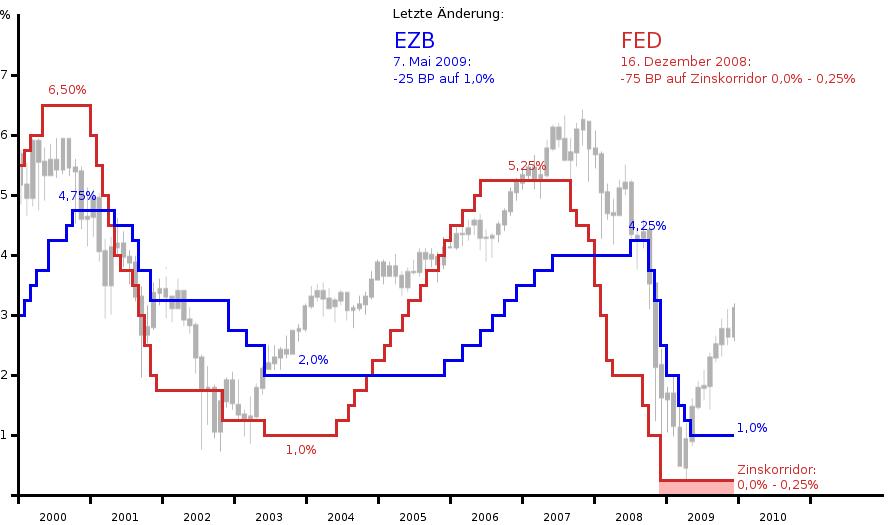 Leitzinsen S&P500-Verlauf
