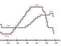 Leitzinsen EZB und Fed