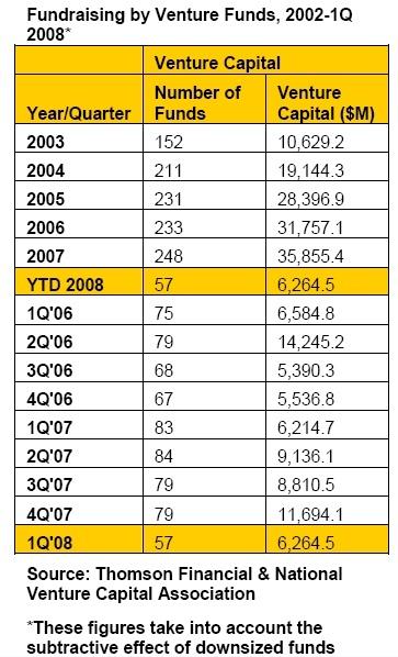 Venture Capital Fundraising 1.Quartal 2008 und historische Entwicklung